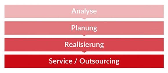Grafik 4 Schritte zum Erfolg